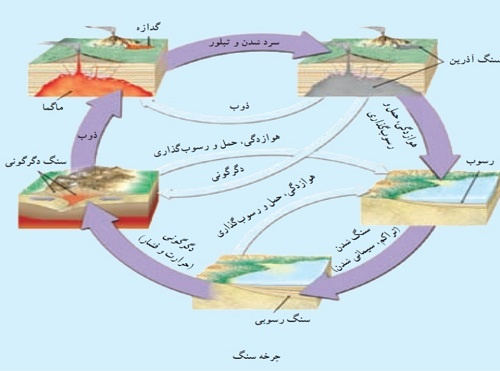 Image result for چرخه سنگ